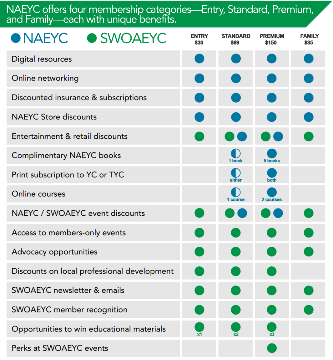 NAEYC & SWOAEYC Membership Benefits